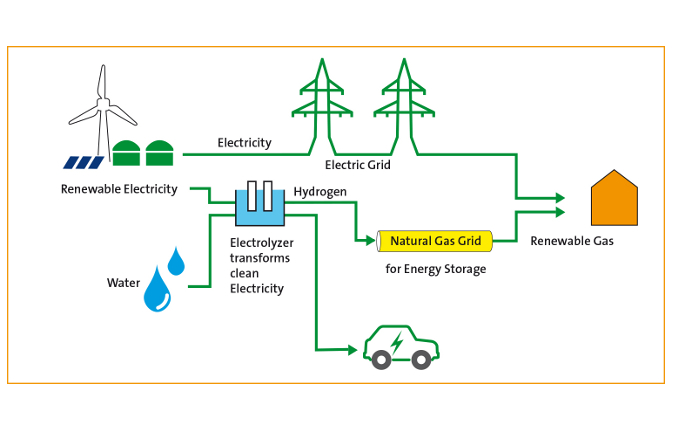 a study on fuel cells as the new sourcse of renewable energy This offers them increased efficiency and, like fuel cell vehicles, allows them to drive emissions-free when the electricity comes from renewable sources unlike fuel cell cars and trucks, battery electric vehicles can use existing infrastructure to recharge, but must be plugged in for extended periods of time.