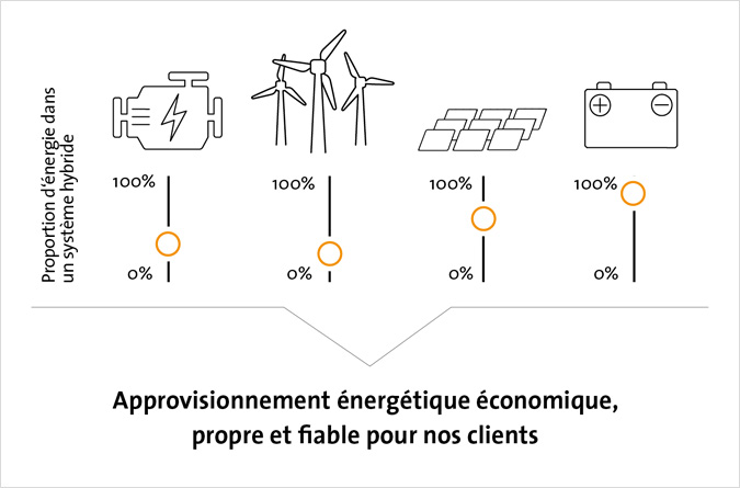 Les Microgrids