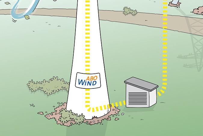Fabulous Windkraft für Kinder | Projektentwicklung Wind | Leistungen FW15
